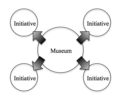 Inclusive initiatives existing at the periphery of the Museum's core. Ideally, these initiatives would overlap dynamically with the core and would be a two-way relationship in which both parties are positively transformed.