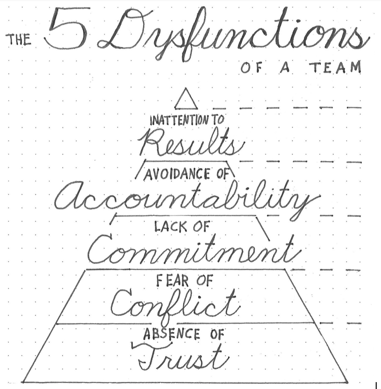 "The 5 Dysfunctions of a Team."" In black ink is drawn a pyramid split into five horizontal slices. The slice of base of the pyramid is labeled ""Absense of Trust."" The slice above it reads ""Fear of Conflict,"" then ""Lack of Committment,"" then ""Avoidance of Accountability."" Finally, the slice at top of the pyramid reads ""Inattention to Results."